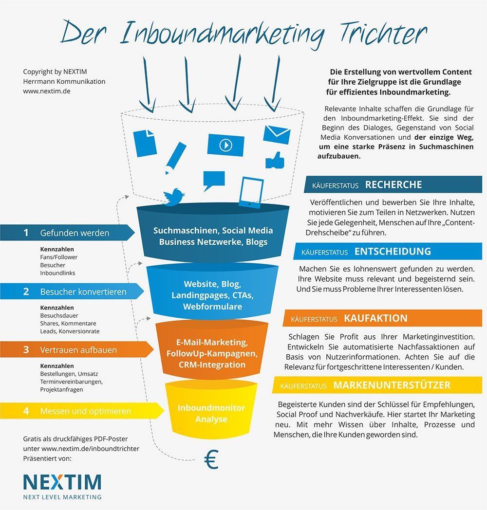 Inbound Marketing Agentur - Leistungen