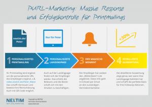 PURL-Marketing by NEXTIM