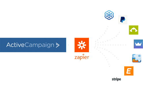 ActiveCampaign Integrationen mit Zapier