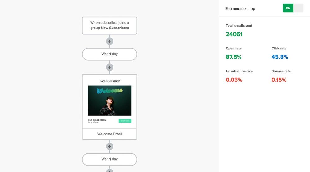 Mailerlite Marketing Automation